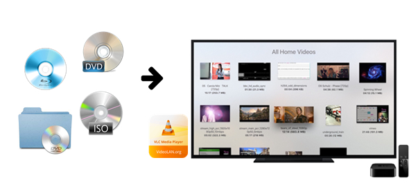 How to Use VLC to Watch Blu-ray/DVD/Video_TS/ISO on Apple TV
